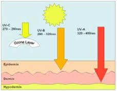 UV zracenje